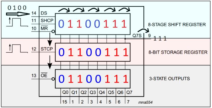 Funktionsdiagramm Schieberegister