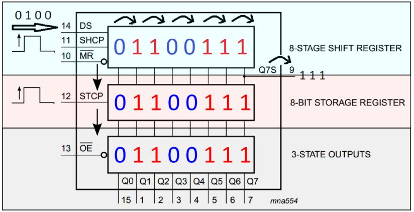 74HC595 Schieberegister – Teil 1 –Grundlagen